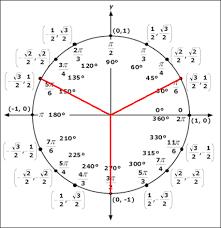 trigonometric equations trigonometric