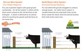 How To Get The Best From Your Electric Fence Coffs Harbour Produce