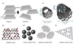 Štruktúra uhlíkových materiálov a) grafén, b) oxid grafénu (GO), ... |  Stiahnite si vedecký diagram