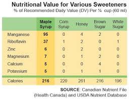 health benefits inthewoods sugar bush