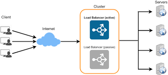 How Does Load Balancing Improve your Cloud-Hosted Site Speed?
