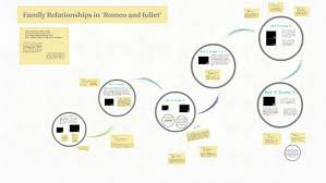 family relationships in romeo and juliet by c williams on prezi