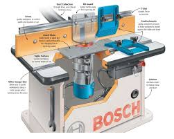 Essential Router Table Components Identified And Explained