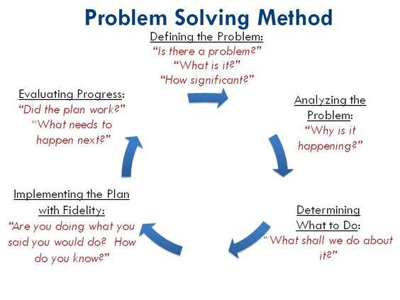 Problem Solving Activities for Your Team to Master