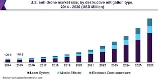 counter drone market size drone hd