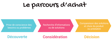 Agence INbound Marketing - MYA