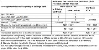 sbi daily cash withdrawal limit sbi