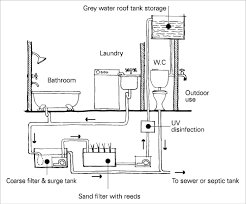 wastewater reuse yourhome