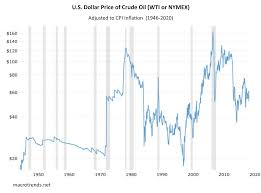 Exxon Mobil: Hyperinflation Hedge ...