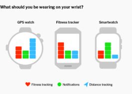 should you get a gps running watch