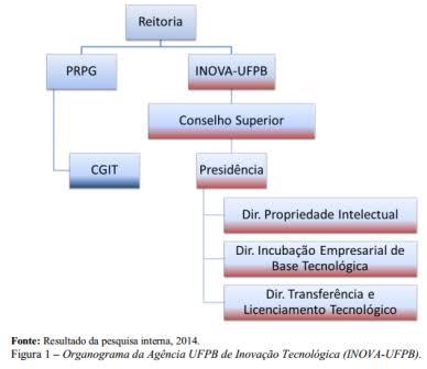 Resultado de imagem para organograma INOVA-UFPB