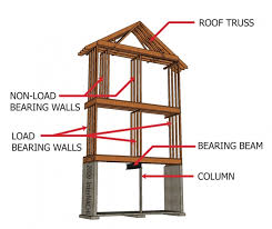 structural design concepts for the home