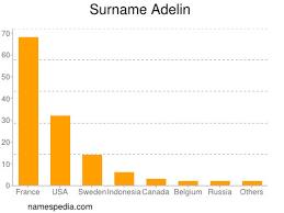 Adelin - Names Encyclopedia