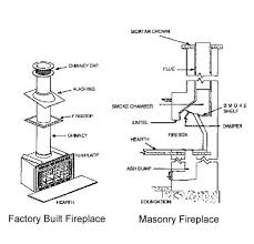 factory vs masonry fireplaces