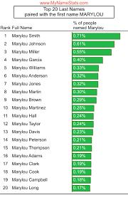 MARYLOU First Name Statistics by MyNameStats.com