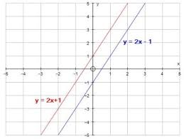 a system of two linear equations has no