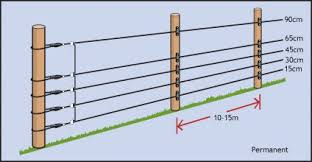 Wire Heights And Post Spacing