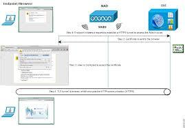 cisco ideny services engine hardware