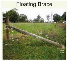 Floating Brace Assembly Powerflex