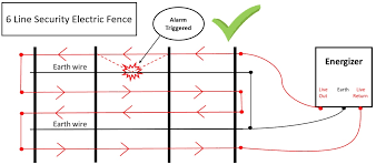 Diagram Single Line Electric Fence Diagram Full Version Hd Quality Fence Diagram Xcloseoutrep Ecorice It