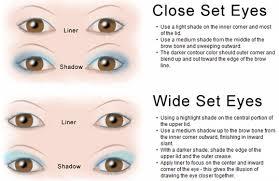 eye shape makeup technique chart