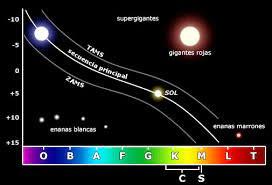 Espectros en la química!? | Imperio de la Ciencia