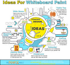 Ideas For Whiteboard Paint