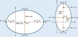 equations of ellipses college algebra