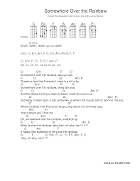 Somewhere over the rainbow. Ukulele tab