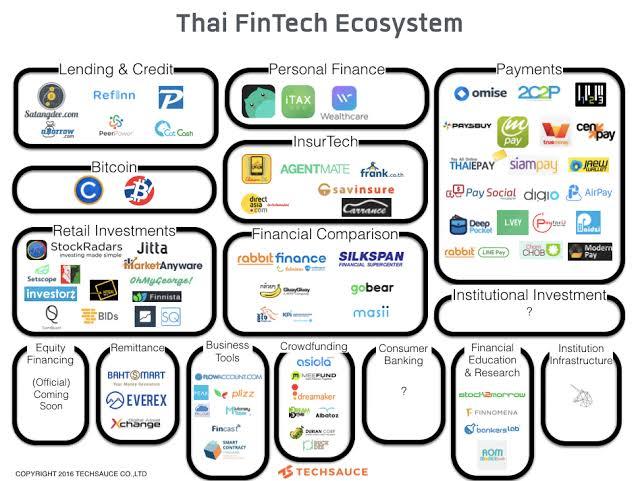 thailand fintech map 이미지 검색결과