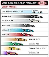 announces world s most popular car colors