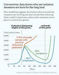 Coronavirus data shows our isolation ...
