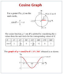 cos graph solutions exles videos