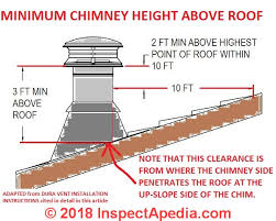 chimney height rules height