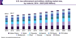 military clothing market