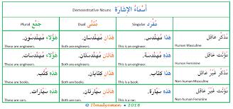 arabic demonstrative ouns arabic