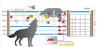 The Electric Fence For Wild Animal Deterrence Wolves Litzclip