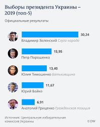 В Украине объявлены официальные итоги первого тура выборов президента |  Новости из Германии об Украине | DW