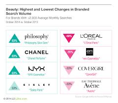 famous french makeup brands saubhaya