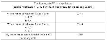how to solve quadratic equation tips