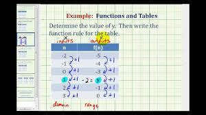 function rule given a table of values