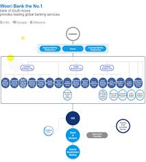 Organizational Chart - Login