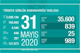 Türkiye'de Kovid-19'da nedeniyle son 24 saatte 25 kişi hayatını ...
