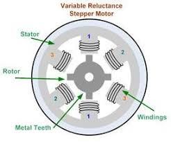 stepper motor here is a quick