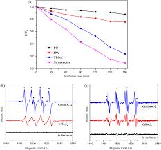 photocatalytic degradation curves of mo
