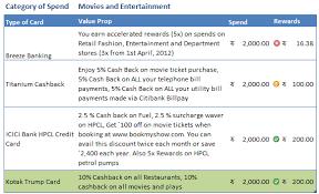 credit card reward points cash back