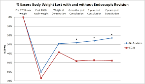 losing weight after gastric byp