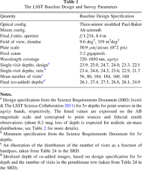 lsst from science drivers to reference