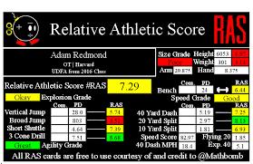 Adam Redmond RAS
