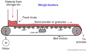 what is a weigh feeder